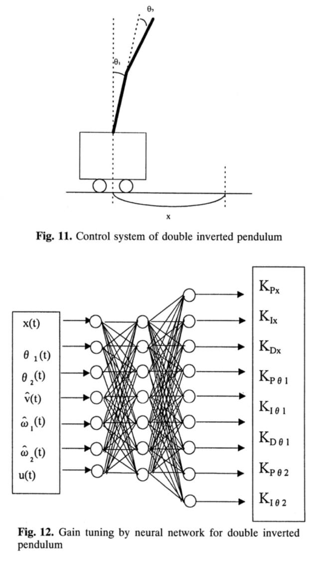 pid control of inverted pendulum