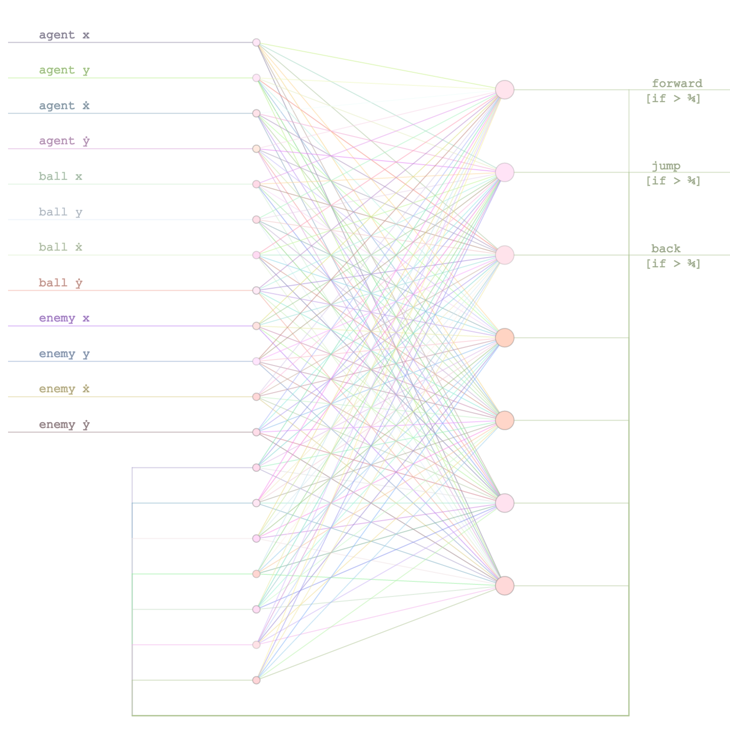 show hn  recurrent neural net plays  u0026 39 neural slime
